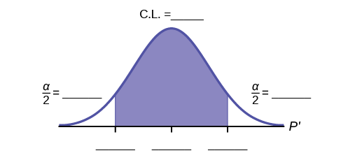 Normal distribution curve with two vertical upward lines from the x-axis to the curve. The confidence interval is between these two lines. The residual areas are on either side.