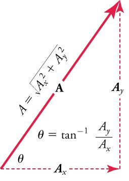 Vectors Ax and Ay form the legs of a right triangle and vector A forms the hypotenuse. Vectors Ax and Ay are dashed. The formula angle equals inverse tangent times Ay over Ax is inside the triangle. Vector A is labeled A equals the square root of Ax squared plus Ay squared.