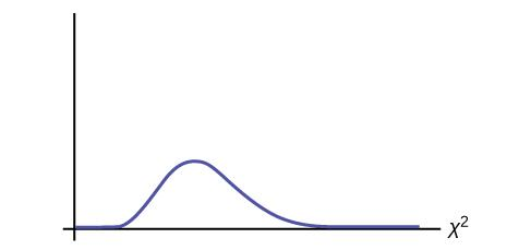 This is a blank nonsymmetrical chi-square curve for the test statistic of the days of the week absent.