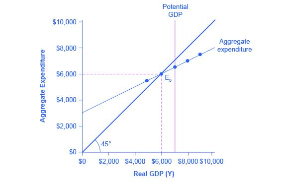 A graph is shown plotting Aggregate Expenditure along the y-axis and Real GDP (Y) along the x-axis. The y-axis has tick marks noted at $2000, $4000, $6000, $8000, and $10,000. The x-axis also has tick marks noting these same increments. A line extends from the origin, upward and to the right at 45 degrees. Another line extends from around $3000 on the y-axis, and intersects the other line when Aggregate expenditure and Real GDP both equal $6000.