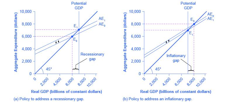Two graphs are shown plotting Aggregate Expenditure in dollars along the y-axis and Real GDP in billions of constant dollars along the x-axis. The y-axis has tick marks noted at $2000, $4000, $6000, $8000, and $10,000. The x-axis also has tick marks noting these same increments. The left graph is a policy to address a recessionary gap, and the right column is a policy to address an inflationary gap.