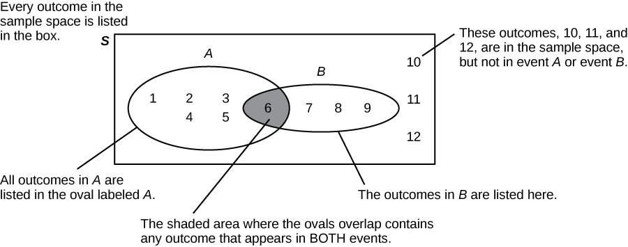 Image shows a Venn diagram consisting of two overlapping ovals inside a rectangle. The left oval is labeled A and the right is labeled B. The rectangle is labeled S. Annotations explain that Every outcome in the sample space is listed in the box. The shaded, overlapping area contains any outcome that appears in both events. This area contains six. All outcomes in A are listed in the oval labeled A. The values one, two, three, four, and five lie inside A, but outside the overlapping region. All outcomes in