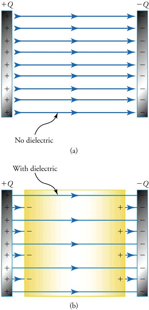 This figure has two panels. The upper panel shows two parallel strips in vertical orientation. The strip on the left has a series of plus signs and is labeled 'plus Q'. The strip on the right has a series of minus signs and is labeled 'minus Q'. Between the strips is a series of horizontal arrows pointing from left to right, and below the arrows is a label that says 'No dielectric'. The lower panel shows two similar strips, with the strip on the left containing plus signs and labeled 'plus Q