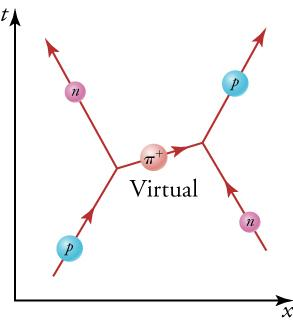 The diagram shows a proton and a neutron traveling upward toward each other. As the proton expels a virtual pion to the right, it is projected upward and to the left. As a result of expelling this pion, the particle traveling upward and to the left is now a neutron. The virtual pion is received by the neutron on the right. As a result, this particle is projected upward and to the right and is now a proton.