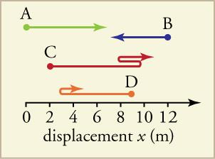 A line begins at 0 and extends to the right. 2, 4, 6, 8, 10, and 12 are marked on the line, and it is titled displacement x (m). a green line A extends from 0 to the right. A red line c extends from two to the right, and makes an ess pattern at 10 where it goes back to 8, then reverses direction again and extends to infinity. An orange line D extends from 9 to the left, then reverses direction at 3. A purple line B extends from 12 to the left.