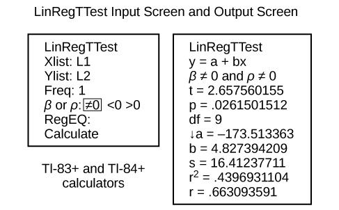 1. Image of calculator input screen for LinRegTTest with input matching the instructions above. 2.Image of corresponding output calculator output screen for LinRegTTest: Output screen shows: Line 1. LinRegTTest; Line 2. y = a + bx; Line 3. beta does not equal 0 and rho does not equal 0; Line 4. t = 2.657560155; Line 5. df = 9; Line 6. a = 173.513363; Line 7. b = 4.827394209; Line 8. s = 16.41237711; Line 9. r squared = .4396931104; Line 10. r = .663093591