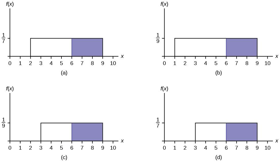 There are 4 uniform distribution graphs. Graph (a) shows a Uniform Distribution from x = 2 to x =  9 with a height of 1/7. The area between x = 6 and x = 9 is shaded. Graph (b) shows a Uniform Distribution from x = 1 to x =  9 with a height of 1/9. The area between x = 6 and x = 9 is shaded. Graph (c) shows a Uniform Distribution from x = 3 to x =  9 with a height of 1/9. The area between x = 6 and x = 9 is shaded. Graph (d) shows a Uniform Distribution from x = 3 to x =  9 with a height of 1/7. The area