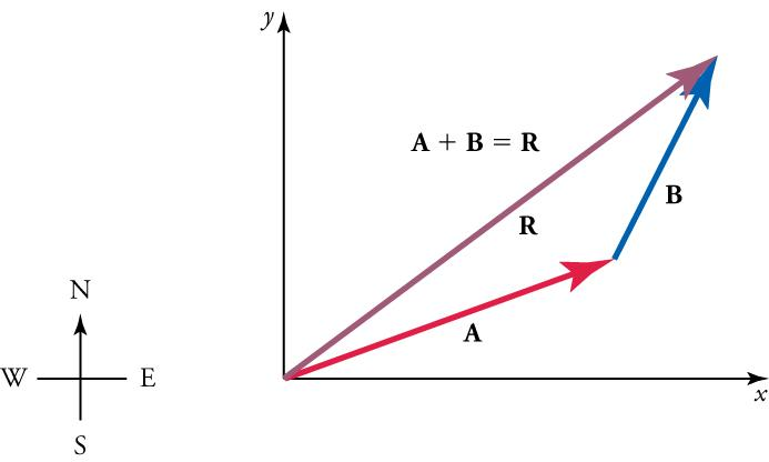 A compass is shown on the left. On the right, vectors A, B, and R form a triangle, with the vertex of AR at the origin of an x-y axis. The formula A plus B equals R is above the triangle.