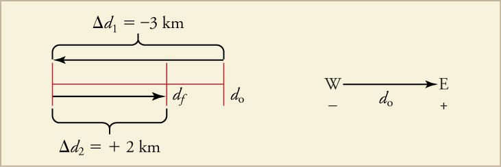 A segment is shown, divided into two sections. The first section is labeled change in d two equals plus twelve kilometers and has a right pointing arrow, ending at a label df. The second section is labeled do at the end of it. A left-pointing arrow is above the entire segment and is labeled change in d one equals negative three kilometers. The right of the segment, a left-pointing arrow is shown with a W and a negative sign on the left side and E and a positive sign on the right side. The label do is in t