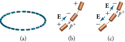 There are three images. The image on the left is a series of magnets connected in a circle by a line. This line shows the direction of an accelerating circulating particle. The next two images are close-ups of a particle traveling from one magnet to the next. In the center image the particle (a proton) is traveling from one tube to the next because an electric field is pushing it in that direction. The electric field is shown by an arrow pointing from a positive charge over the tube the proton is leaving
