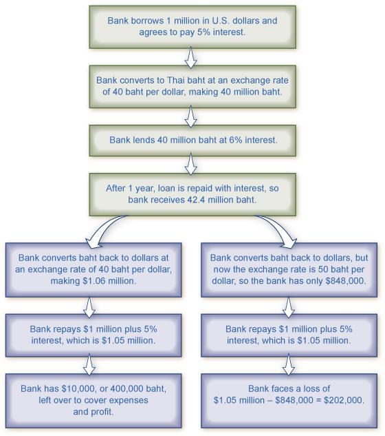 The chart shows two scenarios resulting from international borrowing.