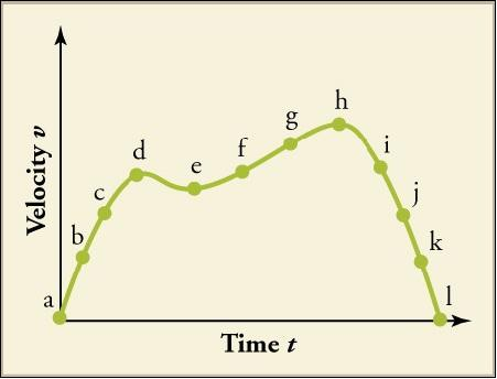 A graph plots time t on the x axis and velocity v on the y axis. The line extends from the origin upward and to the right and plots points a, b, c, and d. At point d, the line begins to slope downward to point e. At point e, the line then begins to slope gradually upward through points f, g, and h, then drops off sharply through points I, j, k, and land on point l on the x axis again.