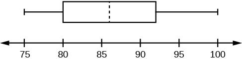 This is a boxplot over a number line  from 75 to 100. The left whisker ranges from 75 to 80. The box runs from 80 to 93. A dashed line divides the box at 86. The right whisker runs from 93 to 100.