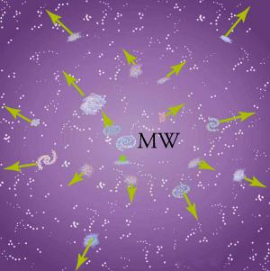 The drawing shows galaxies fleeing from the center of the image, labeled MW for Milky Way. Galaxies further from the center have longer arrows pointing outward than galaxies near the center. This shows that the universe is expanding.