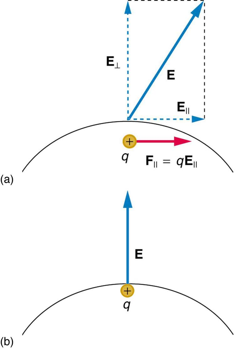In part a, an electric field E exists at some angle with the horizontal applied on a conductor. One component of this field E parallel is along x axis represented by a vector arrow and other E perpendicular, is along y axis represented by a vector arrow. Charge inside the conductor moves along x axis so the force acting on it is F parallel, which is equal to q multiplied by E parallel. In part b, a charge is shown inside the conductor and electric field is represented by a vector arrow pointing upward sta