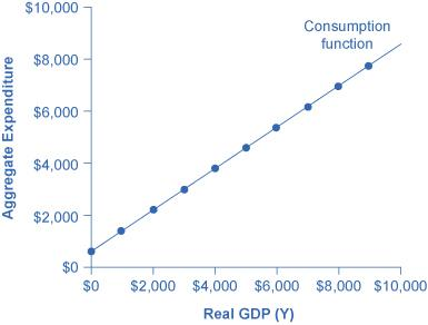 A graph is shown plotting Aggregate Expenditure along the y-axis and Real GDP (Y) along the x-axis. The y-axis has tick marks noted at $2000, $4000, $6000, $8000, and $10,000. The x-axis also has tick marks noting these same increments. A line extends from slightly above the origin, upward and to the right, and has dots marking every $1000 on average. This line is labeled Consumption function.