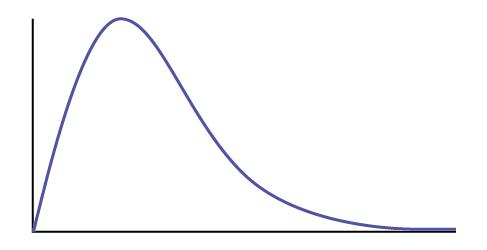 This is a right-skewed frequency curve with blank horizontal and vertical axes.