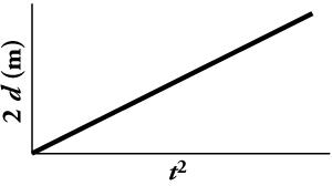 A line graph is shown. The x-axis is labeled t squared and the y-axis is labeled two d in meters. The graphed line shows that the slope of two d versus t squared equals constant acceleration.