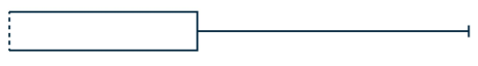 This is a boxplot. There is no left whisker. The boxplot consists of a box with dashed line at the left edge, and a right whisker.