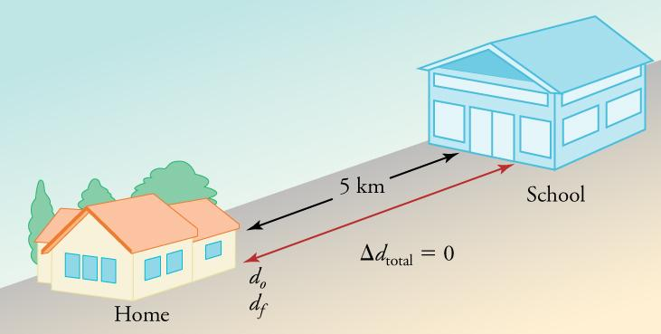 A drawing is shown of a house on the left facing a school on the right. The distance between the two is labeled five miles. A double-arrow vector between the house and the school is labeled do on the left and df on the right. The equation change in d total equals zero is shown below the vector.