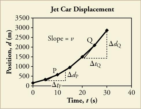 A line graph titled Jet Car Displacement is shown. The x-axis is labeled time, t, in seconds and has a scale from zero to forty on increments of ten. The y-axis is labeled displacement, x, in meters and has a scale from zero to three thousand five hundred in increments of five hundred. The following approximate data points are plotted, resulting in a line that curves upward: eight, two hundred fifty; ten, five hundred; fifteen, one thousand; twenty, one thousand five hundred; twenty-five, two thousand; th