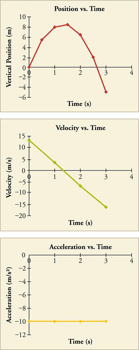 Three line graphs are shown: position versus time, velocity versus time, and acceleration versus time. In position versus time, the x-axis is labeled time in seconds and the scale is zero through four in increments of one. The y-axis is labeled vertical position in meters and the scale is negative six through ten in increments of two. The graphed line curves upward starting at position zero, zero. It then curves and slopes downward from about one point five, eight and ends at position three, negative five