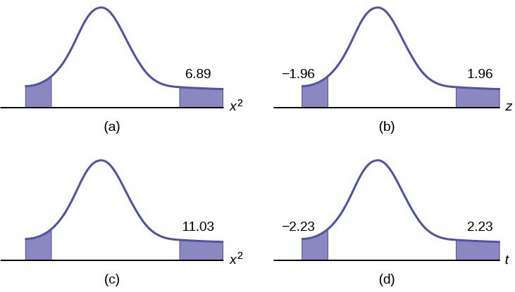 There are 4 curves that display the p value for a Test of a Single Variance. Graph (a) shows two tails shaded for chi-square = 6.89. Graph (b) shows two tails shaded for chi-square = 1.96. Graph (c) shows two tails shaded for chi-square = 11.03. Graph (d) shows two tails shaded for chi-square = 2.23.