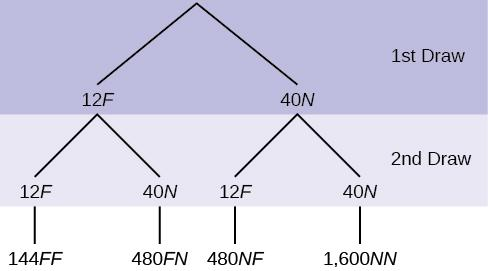 This is a tree diagram with branches showing frequencies of each draw. The first branch shows two lines: 12F and 40N. The second branch has a set of two lines (12F and 40N) for each line of the first branch. Multiply along each line to find 144FF, 480FN, 480NF, and 1,600NN.