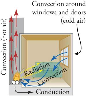 Hot air rises up the chimney, cold air comes in through the window, and heat radiates into the room from the fireplace.