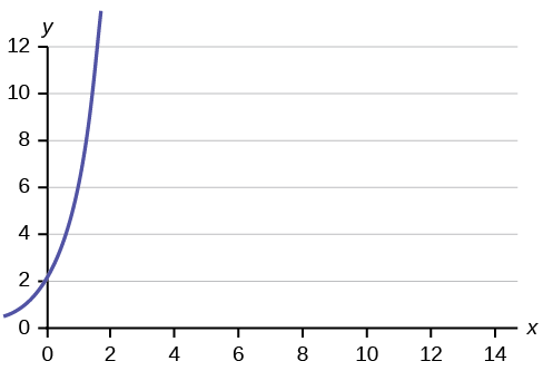 This is a graph of an equation. The x-axis is labeled in intervals of 2 from 0 - 14; the y-axis is labeled in intervals of 2 from 0 - 12. The equation's graph is a curve that crosses the y-axis at 2 and curves upward and to the right.