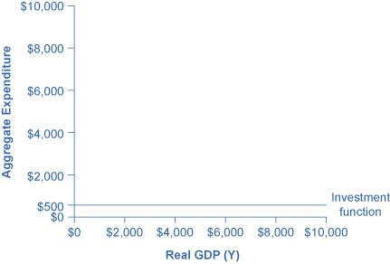 A graph is shown plotting Aggregate Expenditure along the y-axis and Real GDP (Y) along the x-axis. The y-axis has tick marks noted at $2000, $4000, $6000, $8000, and $10,000. The x-axis also has tick marks noting these same increments. A horizontal line extends from the y-axis to the right at the value of $500 and is labeled Investment function.