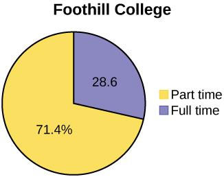 Example shows two pie charts. First: De Anza College shows 59.1% of individuals work part time and 40.9% work full time. Second: Foothill College 71.4% work Part time and 28.6% work full time.