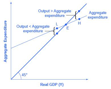 A graph is shown plotting Aggregate Expenditure on the y-axis and Real GDP on the x-axis. A line extends from the origin at a 45 degree angle. At point L, output is less than aggregate expenditure. At point H, output is greater than aggregate expenditure.