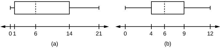 This shows two horizontal boxplots. The first boxplot is graphed over a number line from 0 to 21. The first whisker extends from 0 to 1. The box begins at the first quartile, 1, and ends at the third quartile, 14. A vertical, dashed line marks the median at 6. The second whisker extends from the third quartile to the largest value, 21. The second boxplot is graphed over a number line from 0 to 12.  The first whisker extends from 0 to 4. The box begins at the first quartile, 4, and ends at the third quarti