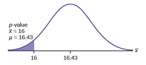 Normal distribution curve for the average time to swim the 25-yard freestyle with values 16, as the sample mean, and 16.43 on the x-axis. A vertical upward line extends from 16 on the x-axis to the curve. An arrow points to the left tail of the curve.