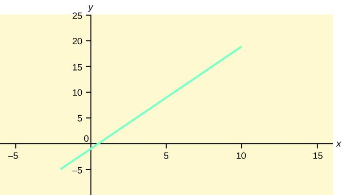 Graph of the equation y = -1 + 2x.  This is a straight line that crosses the y-axis at -1 and is sloped up and to the right, rising 2 units for every one unit of run.