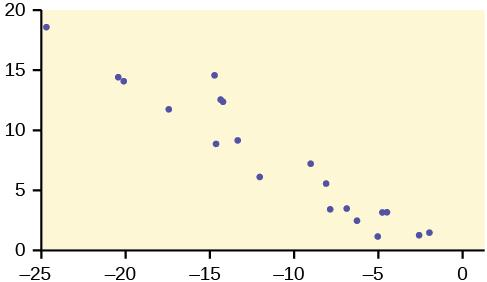 This is a scatterplot. The points in the plot show a moderately strong, linear, downhill trend.