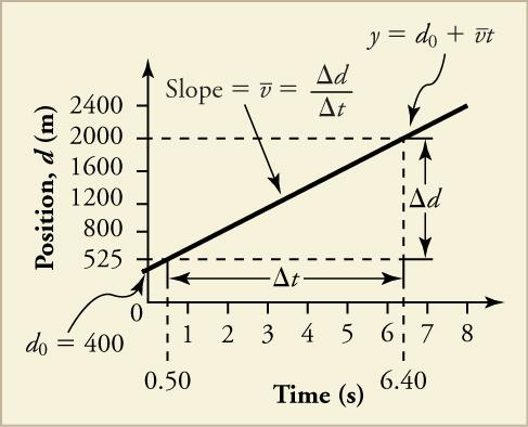 A line graph is shown. The x-axis is labeled time in seconds and has a scale from zero to eight in increments of one. The y-axis is labeled position, d, in meters and has a scale from zero to two thousand four hundred in increments of four hundred. A line is plotted that intersects the following data points: zero, four hundred (labeled d 0 equals four hundred), point five, five hundred twenty-five; and six point four, two thousand (labeled y equals d o plus bar over v times t). The line is labeled Slope e