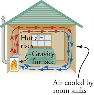 Hot air rises from the furnace, circulates along the ceiling, cools, sinks, and returns to be heated again by the furnace, forming a convective loop in a house.