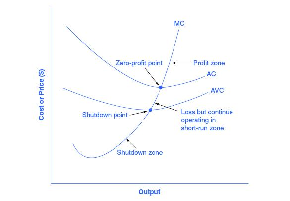The graph shows how the marginal cost curve reveals three different zones: above the zero-profit point, between the zero profit point and the shutdown point, and below the shutdown point.