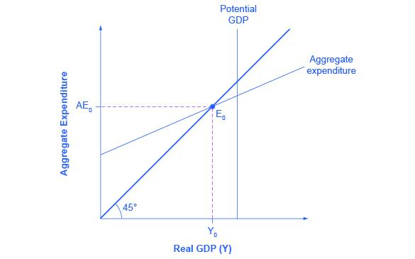 11 3 The Expenditure Output Or Keynesian Cross Model Texas Gateway