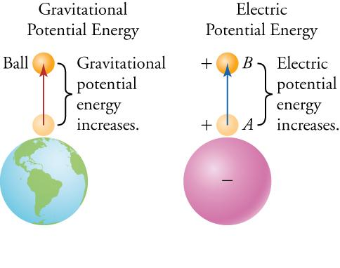 18 4 Electric Potential Texas Gateway