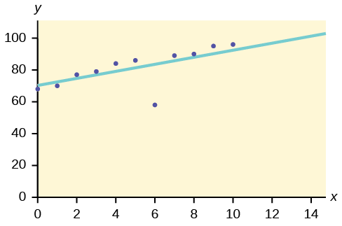 Figure 2 shows a graph that is labeled 0 through 100 on the Y axis going up by 20, and 0 though 14 on the X axis going up by 2. The plotted spots on the graph show (y0,x66)