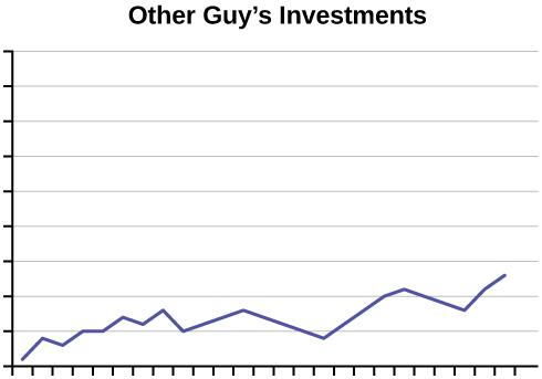 This is a line graph titled Other Guy's Investments. The line graph shows a modest increase; neither the x-axis nor y-axis are labeled.