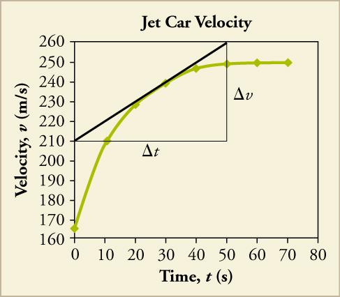 A line graph titled Jet Car Velocity is shown. The x-axis is labeled time, t, in seconds and has a scale from zero to eighty on increments of ten. The y-axis is labeled velocity, v, in meters per second and has a scale from one hundred sixty to two hundred sixty in increments of ten. The following approximate data points are plotted and connected to form a line that curves upward, and then becomes flat: zero, one hundred sixty five; ten, two hundred ten; twenty, two hundred thirty; thirty, two hundred for