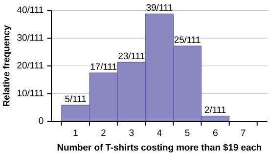 A histogram showing the results of a survey.  Of 111 respondents, 5 own 1 t-shirt costing more than $19, 17 own 2, 23 own 3, 39 own 4, 25 own 5, 2 own 6, and no respondents own 7.