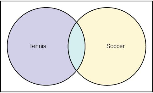 This is a Venn diagram with two circles. One circle is labeled Soccer and the other is labeled Tennis. The circles overlap.