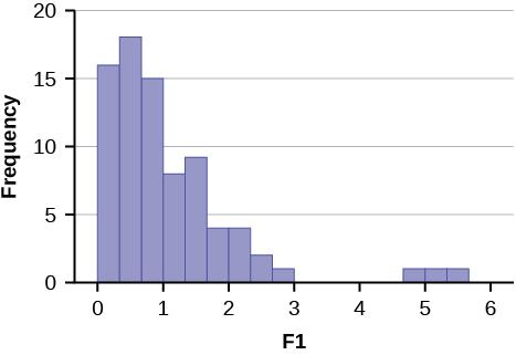 This graph shows a histogram for an F distribution. The right-skewed graph peaks around 0.5. There is a gap from 3 to 4.67 and 3 bars, each with height 1, showing outliers from 4.67 to 5.67.