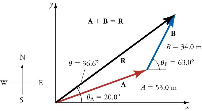 Vectors A, B, and R form a triangle with vertex RA at the origin of an x y-axis. The following labels are included: angle (where R and A form an angle) equals thirty-six point six degrees, angle A equals twenty degrees, angle B equals sixty-three degrees, A equals fifty-three meters, B equals thirty-four meters, and A plus B equals R. A compass is shown in the bottom corner for reference.