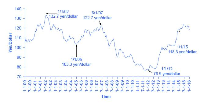 The graph shows how the U.S. dollar as compared to the Chinese yen since 2001. The line's variations represent the volatility of exchange rates.